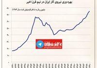 بهرهوری نیروی کار ایران در نیم قرن اخیر +نمودار
